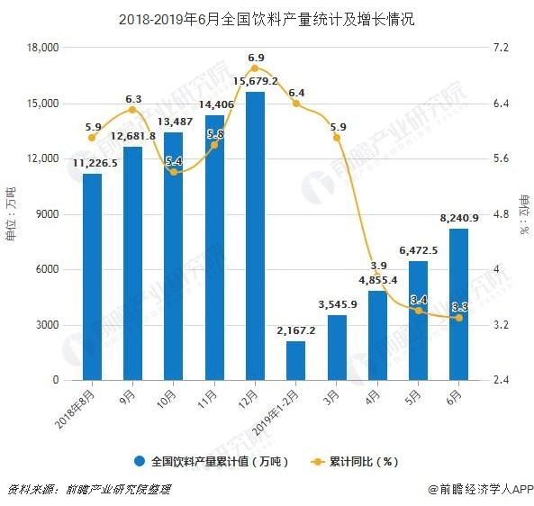 2018-2019年6月全国饮料产量统计及增长情况