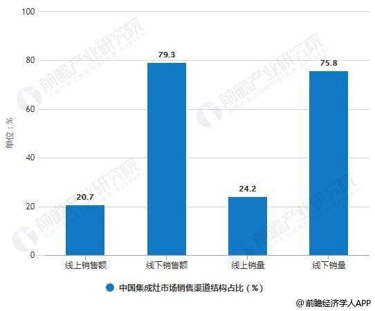 2018年中国集成灶市场销售渠道结构占比统计情况