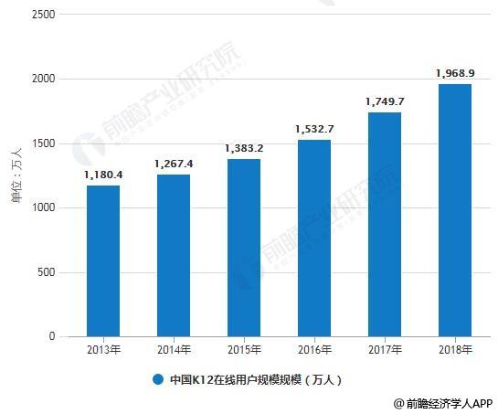 2013-2018年中国K12在线用户规模规模统计情况及预测