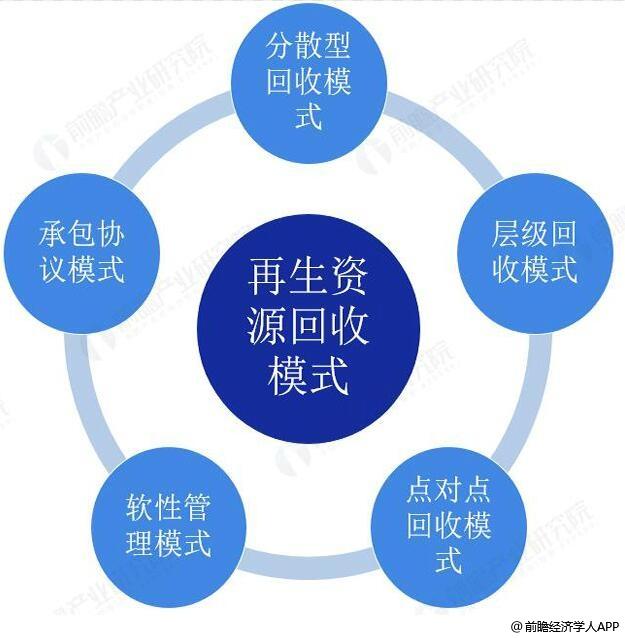 中国再生资源回收模式分析情况