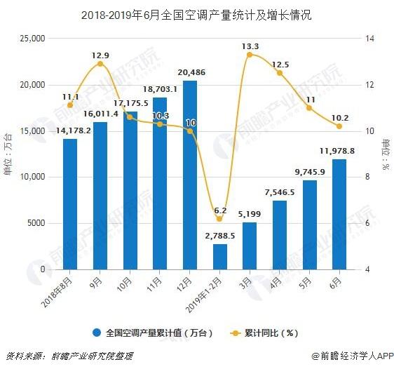 2018-2019年6月全国空调产量统计及增长情况