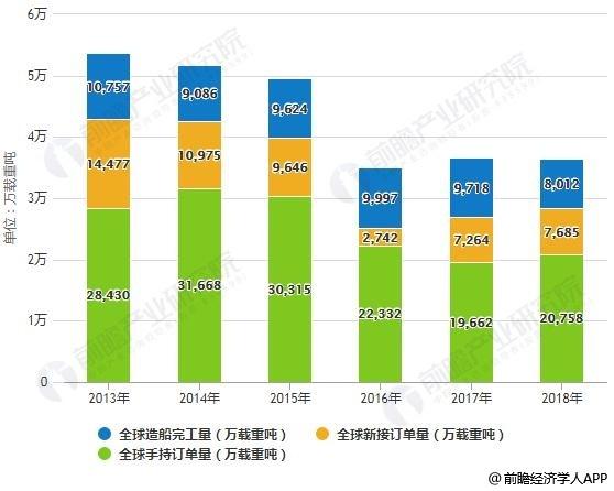 2013-2018年全球造船三大指标分析情况