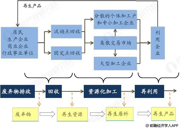 再生资源产业链分析情况
