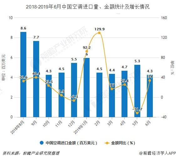 2018-2019年6月中国空调进口量、金额统计及增长情况