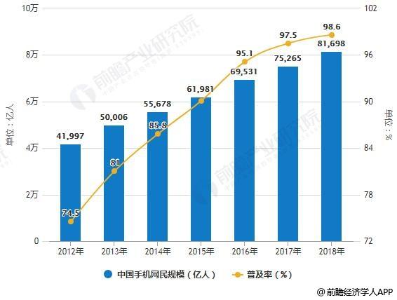 2012-2018年中国手机网民规模及普及率统计情况