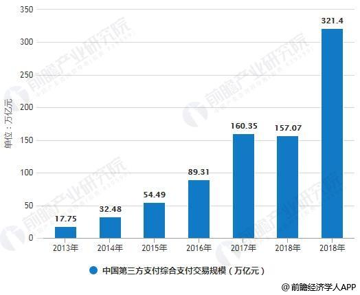 2013-2018年中国第三方支付综合支付交易规模统计情况