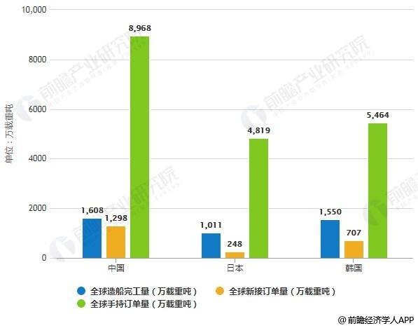 2019年前5月中日韩三大造船指标统计情况