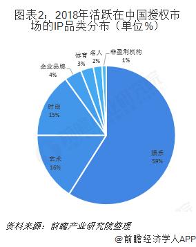 图表2:2018年活跃在中国授权市场的IP品类分布(单位%)