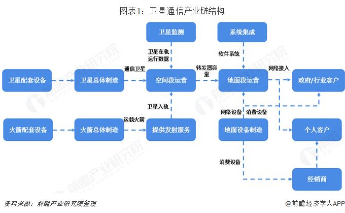 图表1:卫星通信产业链结构