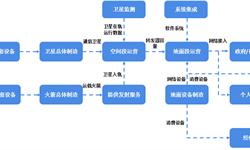 预见2019:《2019年中国卫星<em>通信产业</em>全景图谱》(附规模、发展现状、竞争、趋势等)