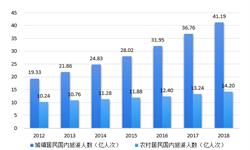 2018年中国乡村旅游行业现状与发展前景分析 文旅部公布首批全国乡村旅游重点村名单
