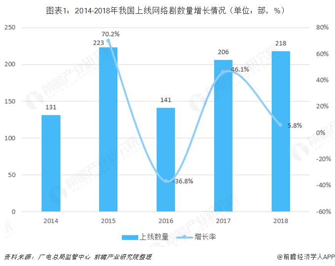 图表1:2014-2018年我国上线网络剧数量增长情况(单位:部,%)