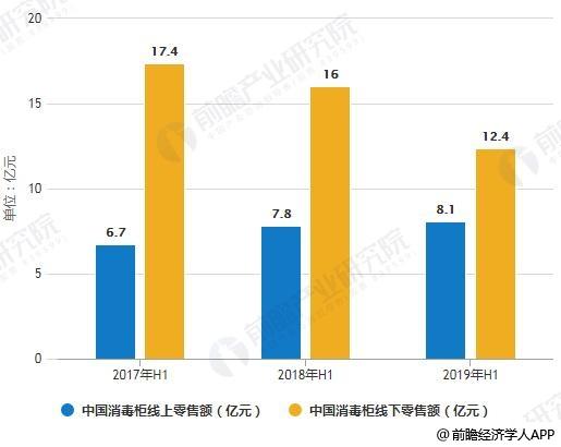 2017-2019年H1中国消毒柜线上线下零售额统计情况