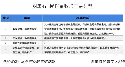 图表4:授权金收取主要类型