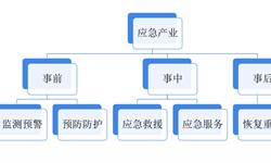 十张图带你了解中国应急产业发展情况 想掘金万亿应急产业?