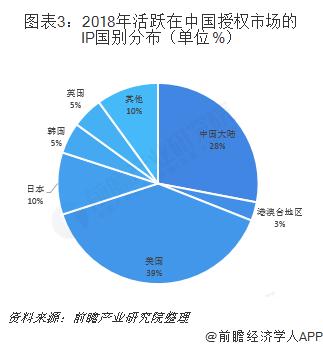 图表3:2018年活跃在中国授权市场的IP国别分布(单位%)