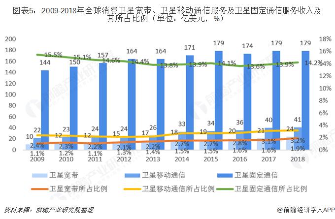 图表5:2009-2018年全球消费卫星宽带、卫星移动通信服务及卫星固定通信服务收入及其所占比例(单位:亿美金,%)