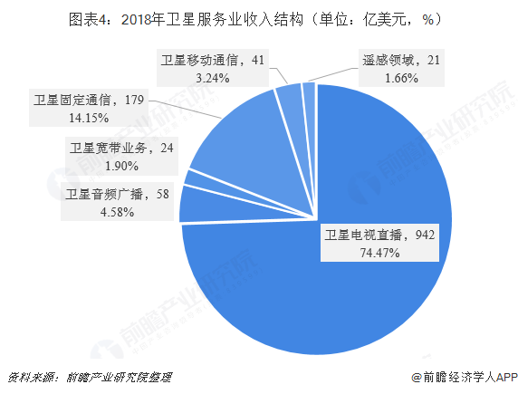 图表4:2018年卫星服务业收入结构(单位:亿美金,%)