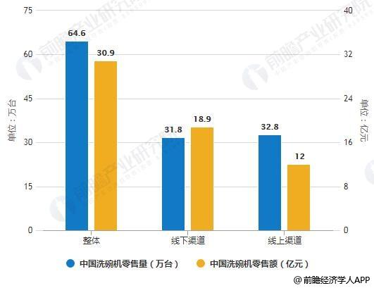 2019年H1中国洗碗机零售量、零售额规模统计情况