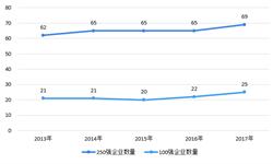 2018年全球工程建设市场现状与竞争<em>格局</em>分析 亚洲仍是中国企业最重要的<em>区域</em>市场