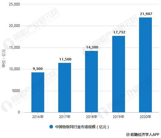 2016-2020年中国物联网行业市场规模统计情况及预测