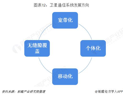 图表12:卫星通信系统发展方向