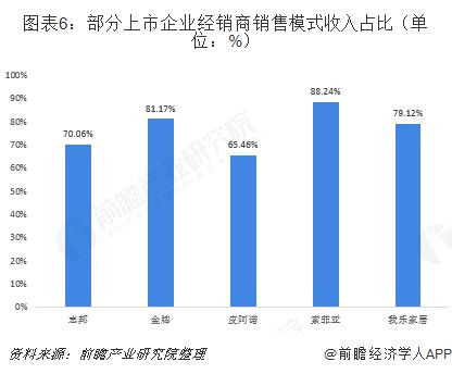 图表6:部分上市企业经销商销售模式收入占比(单位:%)