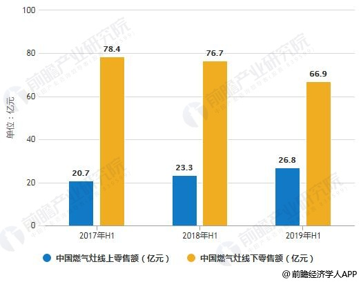 2017-2019年H1中国燃气灶线上线下零售额统计情况