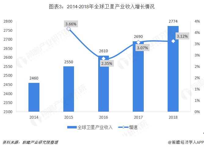 图表3:2014-2018年全球卫星产业收入增长情况