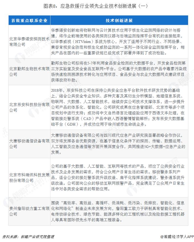 图表8:应急救援行业领先企业技术创新进展(一)