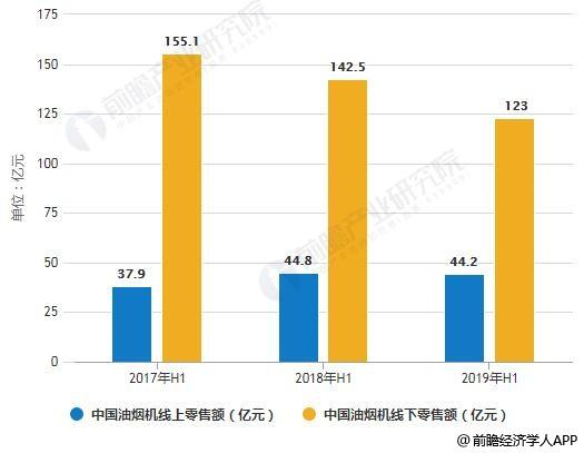 2017-2019年H1中国油烟机线上线下零售额统计情况