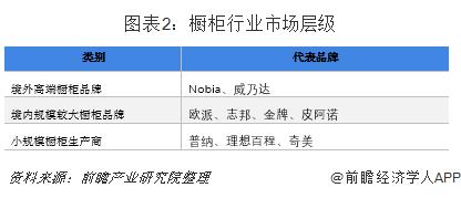 图表2:橱柜行业市场层级