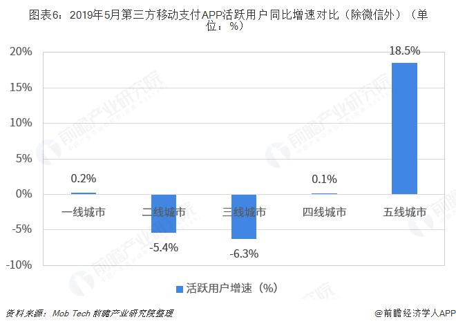 图表6:2019年5月第三方移动支付APP活跃用户同比增速对比(除微信外)(单位:%)