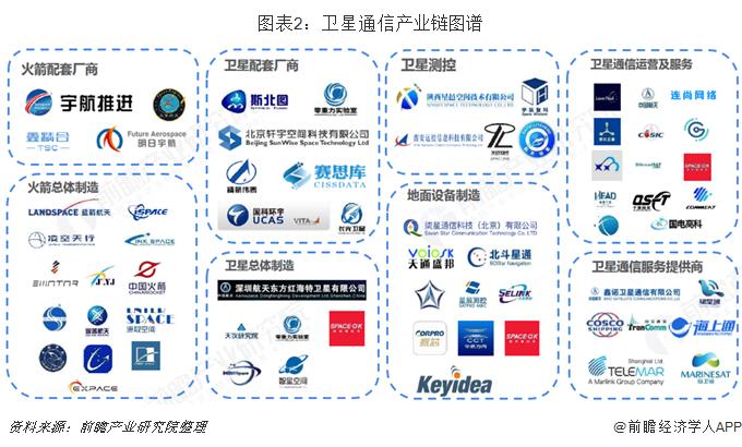 图表2:卫星通信产业链图谱