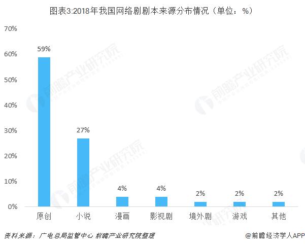 图表3:2018年我国网络剧剧本来源分布情况(单位:%)