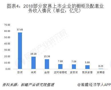 圖表4:2018部分家具上市企業的櫥柜及配套業務收入情況(單位:億元)