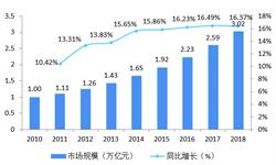 2018年中國母嬰行業發展現狀和市場趨勢分析 線上線下增長迅速,加速融合是大勢所趨【組圖】