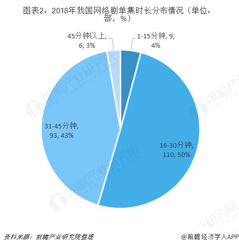 图表2:2018年我国网络剧单集时长分布情况(单位:部,%)