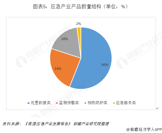 图表5:应急产业产品数量结构(单位:%)