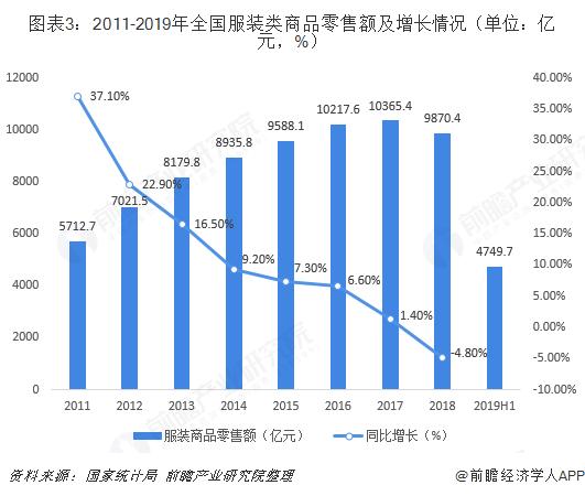 图表3:2011-2019年全国服装类商品零售额及增长情况(单位:亿元,%)