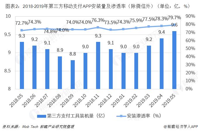 图表2:2018-2019年第三方移动支付APP安装量及渗透率(除微信外)(单位:亿,%)