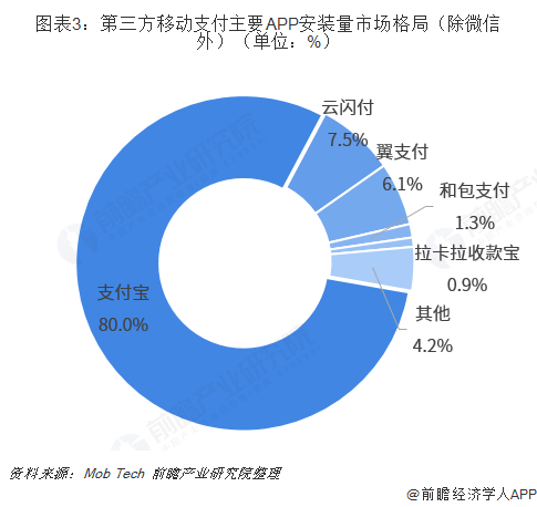 图表3:第三方移动支付主要APP安装量市场格局(除微信外)(单位:%)