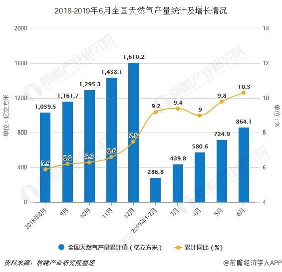 2018-2019年6月全国天然气产量统计及增长情况