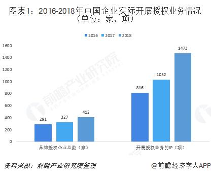 图表1:2016-2018年中国企业实际开展授权业务情况(单位:家,项)
