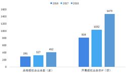 2018年中國品牌授權行業發展現狀 國內IP授權仍處于初級階段【組圖】
