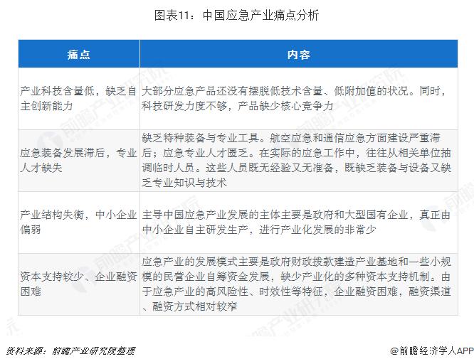 图表11:中国应急产业痛点分析