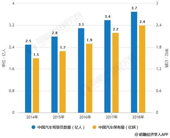 2014-2018年中国汽车驾驶员数量及汽车保有量统计情况
