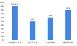 2018年小微企業融資現狀分析
