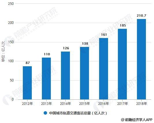 2012-2018年中国城市轨道交通客运总量统计情况