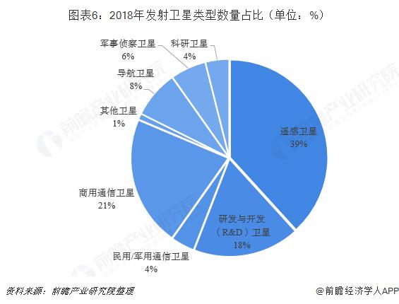图表6:2018年发射卫星类型数量占比(单位:%)